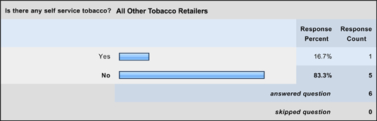 Other Stores - Self Service Tobacco